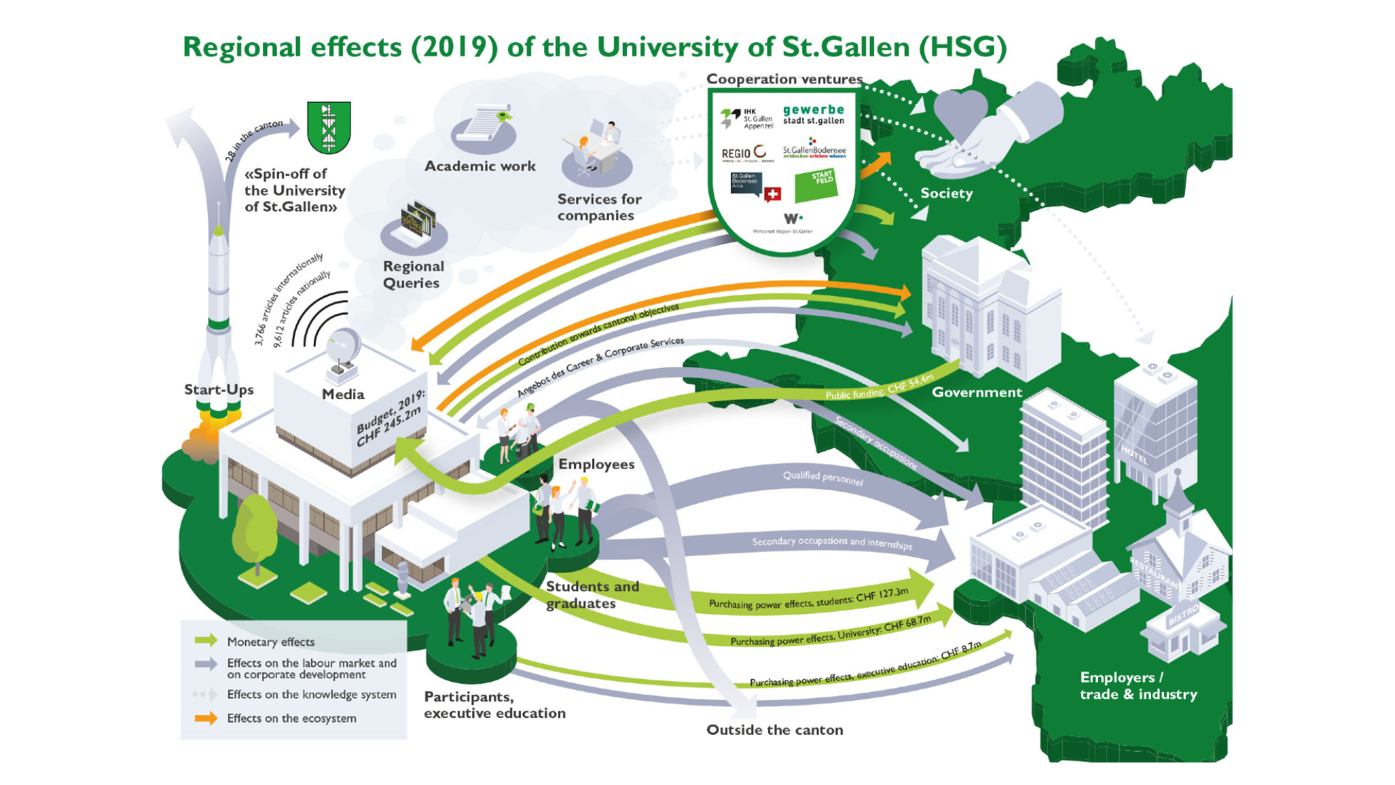 Regional effects of the HSG 2019
